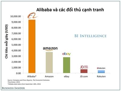 Mỗi giây, người mua sắm chi hơn 9000 USD trên Alibaba