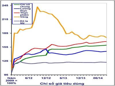 CPI tháng 9 tăng 0,4%, cao nhất 7 tháng