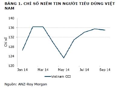 ANZ: Niềm tin tiêu dùng Việt Nam giảm lần đầu tiên kể từ tháng 5