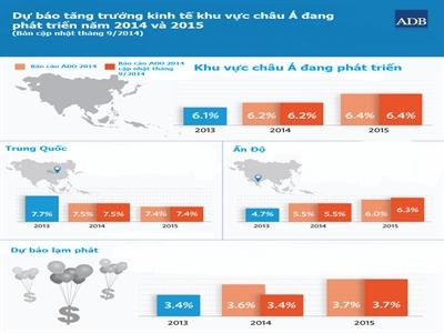 ADB duy trì dự báo tăng trưởng năm 2015 của khu vực châu Á đang phát triển