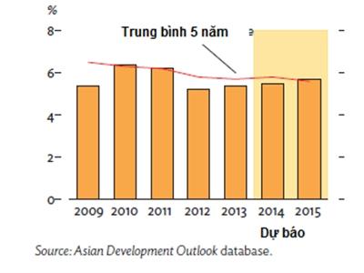 ADB điều chỉnh dự báo tăng trưởng Việt Nam 2014 xuống 5,5%