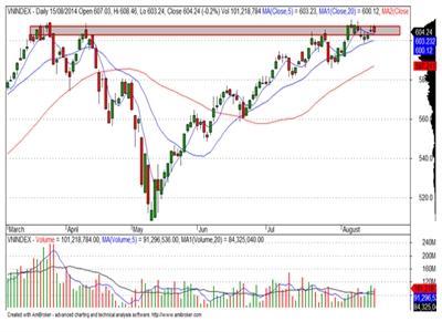 Thị trường có xu hướng giảm điểm trong ngắn hạn