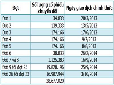 Áp lực bán ra của khối ngoại khi Vingroup phát hành gần 38 triệu cổ phiếu chuyển đổi trong tháng 9?