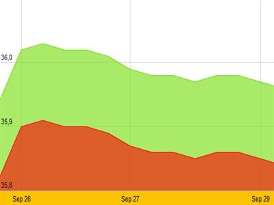 Giá vàng SJC giảm tiếp, cao hơn thế giới 4,8 triệu đồng/lượng
