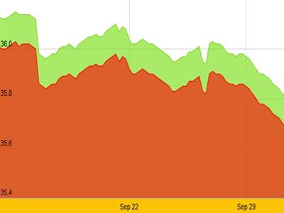 Giá vàng SJC xuống thấp nhất gần 5 tháng, tỷ giá bắt đầu tăng