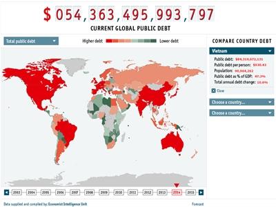 Economist: Tổng nợ công tăng 10%, mỗi người Việt gánh thêm 84 USD nợ công sau một năm