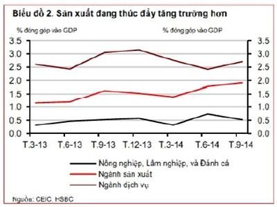 HSBC: Thời kỳ thâm hụt thương mại liên tiếp của Việt Nam đã qua