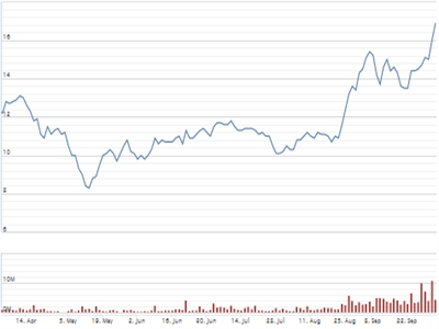 Nhà đầu tư nước ngoài tiếp tục mua mạnh KBC