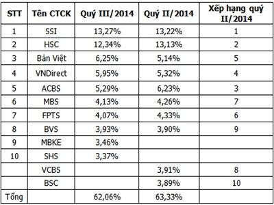 SHS và MBKE thay VCBS và BSC vào top 10 thị phần môi giới quý III/2014 trên HSX