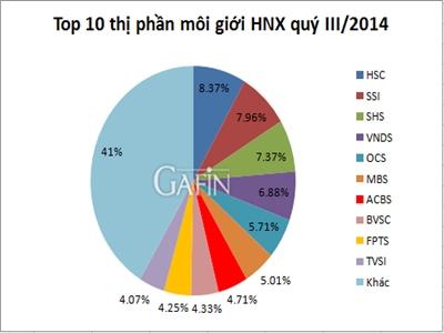 Thị phần môi giới HNX quý III/2014: SHS tăng 6 bậc, TVSI thay BSC
