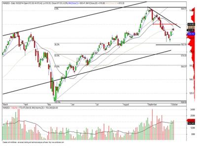 Dòng tiền có dấu hiệu quay lại thị trường