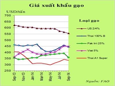 Chỉ số giá gạo toàn cầu FAO tháng 9 tăng giảm 2% xuống 238 điểm