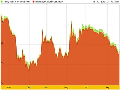 Giá vàng SJC tăng mạnh, tỷ giá chững lại