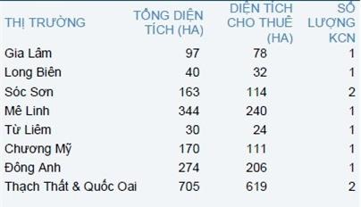 Đến 2020, nguồn cung khu công nghiệp tại Hà Nội sẽ tăng 300%