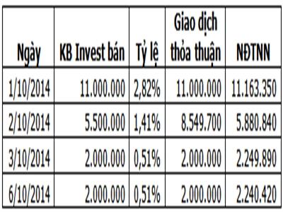 Cổ đông lớn nhất của Kinh Bắc bán 20,5 triệu cổ phiếu KBC