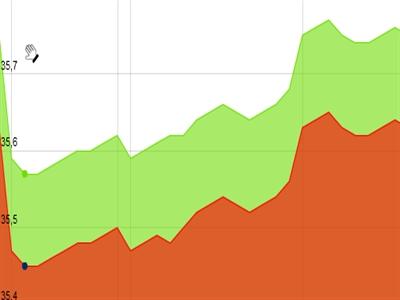 Giá vàng SJC tăng trở lại, cao hơn thế giới 4,6 triệu đồng/lượng