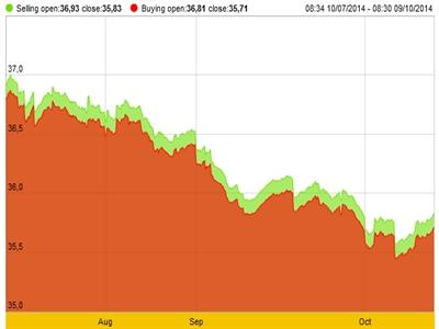 Giá vàng tiếp tục tăng, tỷ giá lùi xa mức trần