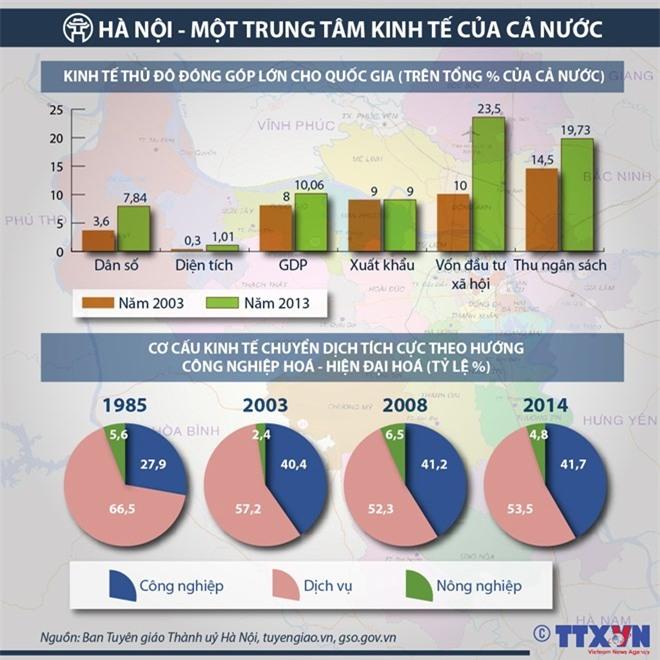 Hà Nội - một trung tâm kinh tế lớn của đất nước