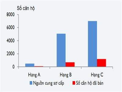 Hai mặt thị trường bất động sản Hà Nội