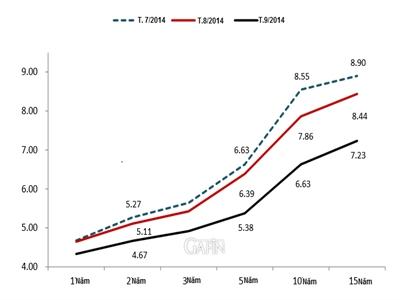 VinaCapital: Các đường cong lợi suất trái phiếu Việt Nam đang phẳng hơn