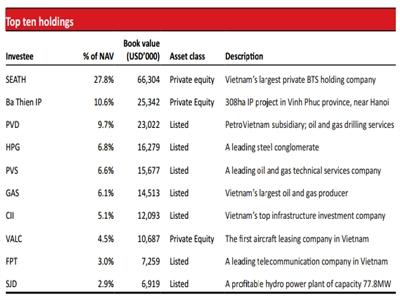 117 triệu USD giá trị cổ phiếu sắp được VinaCapital chuyển thành quỹ mở