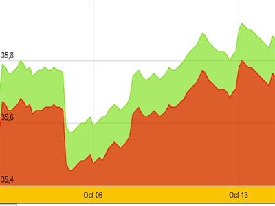 Giá vàng quay đầu giảm, tỷ giá tăng nhẹ