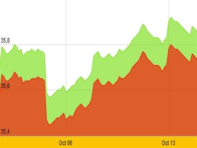 Tỷ giá tăng mạnh, vàng tiếp tục giảm