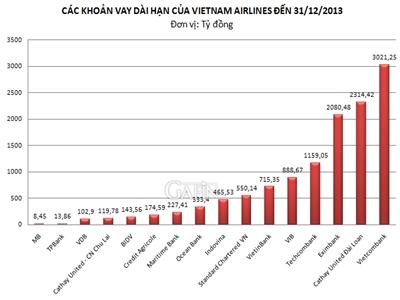 15 ngân hàng cho Vietnam Airlines vay hơn 38 nghìn tỷ đồng