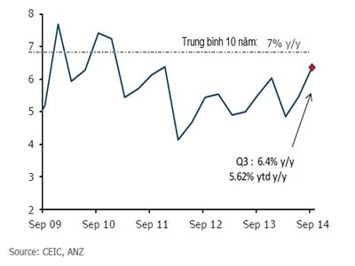 ANZ hoài nghi về tăng trưởng kinh tế Việt Nam quý III