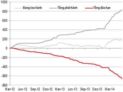 Tuần từ 13 - 17/10: NHNN bơm ròng 2.994 tỷ đồng trên OMO