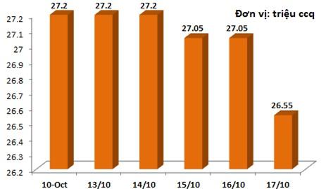 Tuần 13-17/10: Market Vector Vietnam ETF bị rút 13,67 triệu USD, bán mạnh cổ phiếu trong danh mục