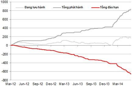 Ngày 20/10: NHNN hút ròng 1.010 tỷ đồng trên OMO