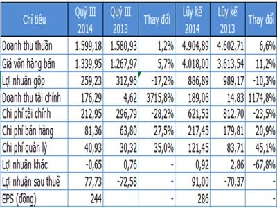 Xi măng Hà Tiên 1 lãi 9 tháng gấp 4,5 lần kế hoạch năm nhờ doanh thu tài chính