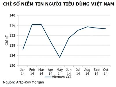 ANZ: Niềm tin tiêu dùng Việt Nam tiếp tục giảm trong tháng 10