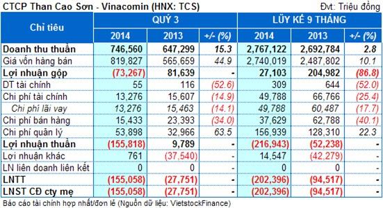 Than Cao Sơn quý III lỗ nặng 155 tỷ đồng, nợ phải trả chiếm 96% nguồn vốn