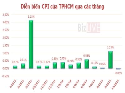 CPI của TPHCM tháng 10 bất ngờ giảm