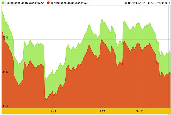 Giá vàng đi ngang, tỷ giá ngân hàng đồng loạt chạm 21.300 VND/USD
