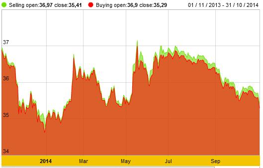 Giảm 230 nghìn đồng/lượng, giá vàng SJC xuống thấp nhất hơn 6 tháng