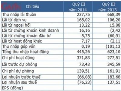 DongABank lỗ 76 tỷ đồng sau thuế quý III