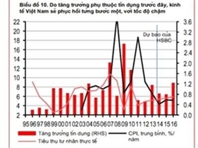 HSBC: Việt Nam sẽ trải qua quá trình hồi phục kéo dài