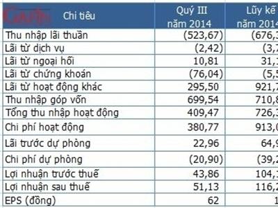 PVcomBank quý III thu 700 tỷ đồng từ góp vốn, mua cổ phần