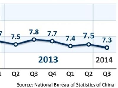 UBS: Kinh tế Trung Quốc tiếp tục giảm tốc trong 2 năm tới