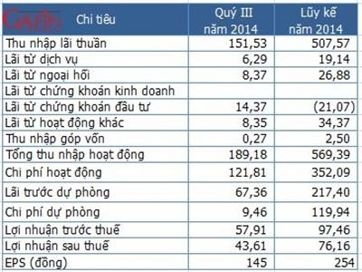 PGBank quý III lãi trước thuế 58 tỷ đồng, nợ xấu giảm còn 3,06%
