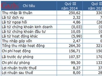 OCB quý III lãi 8 tỷ đồng, tăng trưởng tín dụng âm