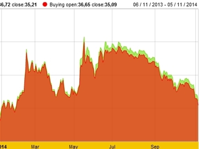 Chiều 5/11: Giá vàng trong nước và thế giới đồng loạt giảm mạnh