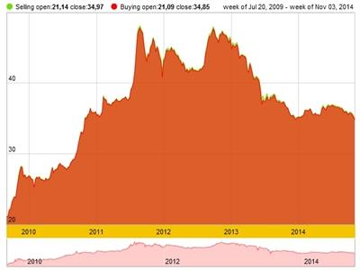 Giá vàng SJC giảm mạnh xuống thấp nhất 4 năm