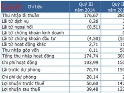 Ngân hàng Kiên Long 9 tháng lãi 262 tỷ đồng, tăng trưởng tín dụng 6,9%