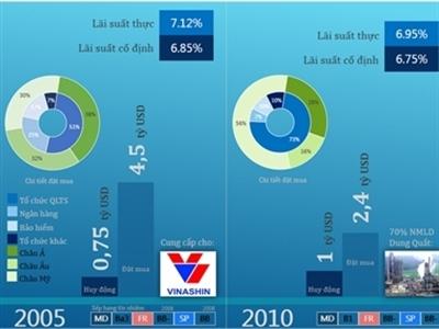 Việt Nam đã huy động 2,75 tỷ USD trái phiếu quốc tế như thế nào?