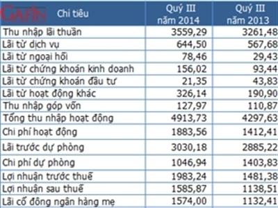 BIDV lợi nhuận 9 tháng bằng 74% kế hoạch năm, nợ xấu 1,97%