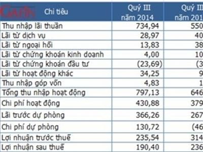 SHB lãi 9 tháng 592 tỷ đồng, tăng trưởng tín dụng 25,6%